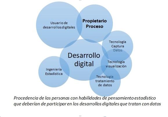 Análisis de datos en procesos industriales