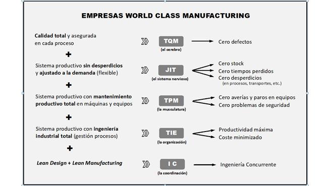 Empresas WCM